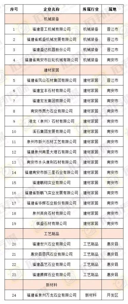 2019年泉州市级石材相关产业龙头企业名单出炉!必赢bwin手机机械在内的24家泉企获确认!