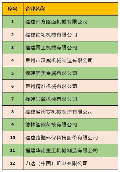 晋工等91家泉企进入2020年福建省工业和信息化高成长培育企业公示名单